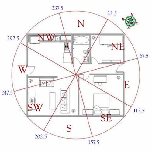 Chinese Feng Shui practitioners say that good Feng Shui house layout has a…
