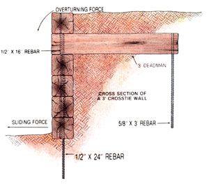您可以用简单经济的方式建造挡土墙,以便露出不平坦的地面并减少污垢侵蚀。