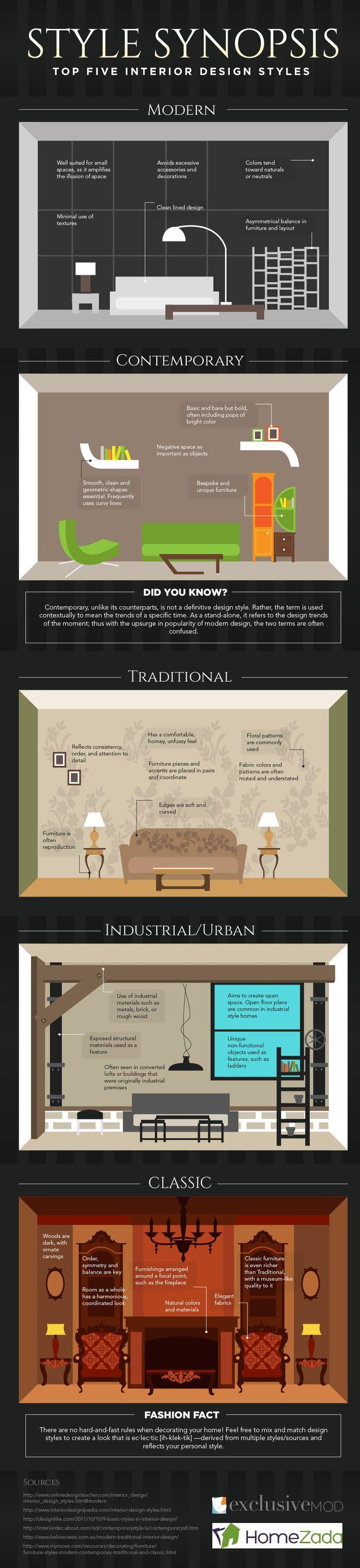 排名前五的室内设计风格被捕获在一个很酷的信息图表中,从而很容易辨别风格之间的差异。哪一个让你的船摇晃?