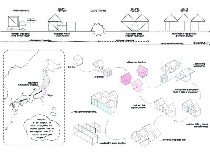 Luna Perschl – Pocket House, earthquake recovery shelter