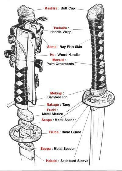 description of a katana sword ✤ || CHARACTER DESIGN REFERENCES | キャラクターデザイン • Find more at https://www.facebook.com/CharacterDesignReferences if you're looking for: #lineart #art #character #design #illustration #expressions #best #animation #drawing #archive #library #reference #anatomy #traditional #sketch #development #artist #pose #settei #gestures #how #to #tutorial #comics #conceptart #modelsheet #cartoon || ✤