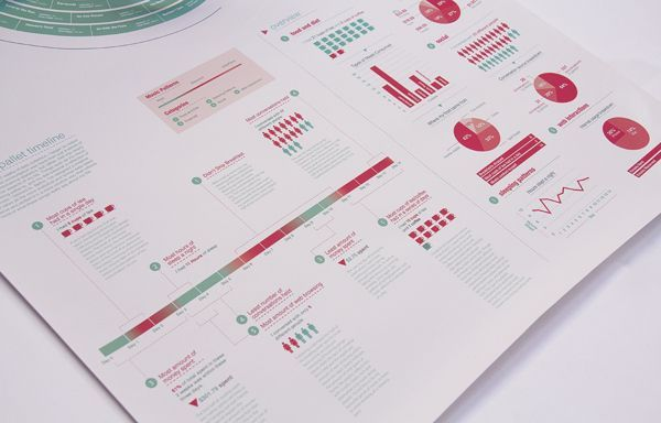 Music & Lifestyle - Infographic on Behance