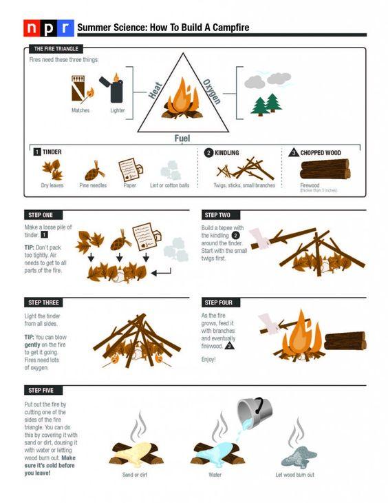 了解如何安全地制造火灾。