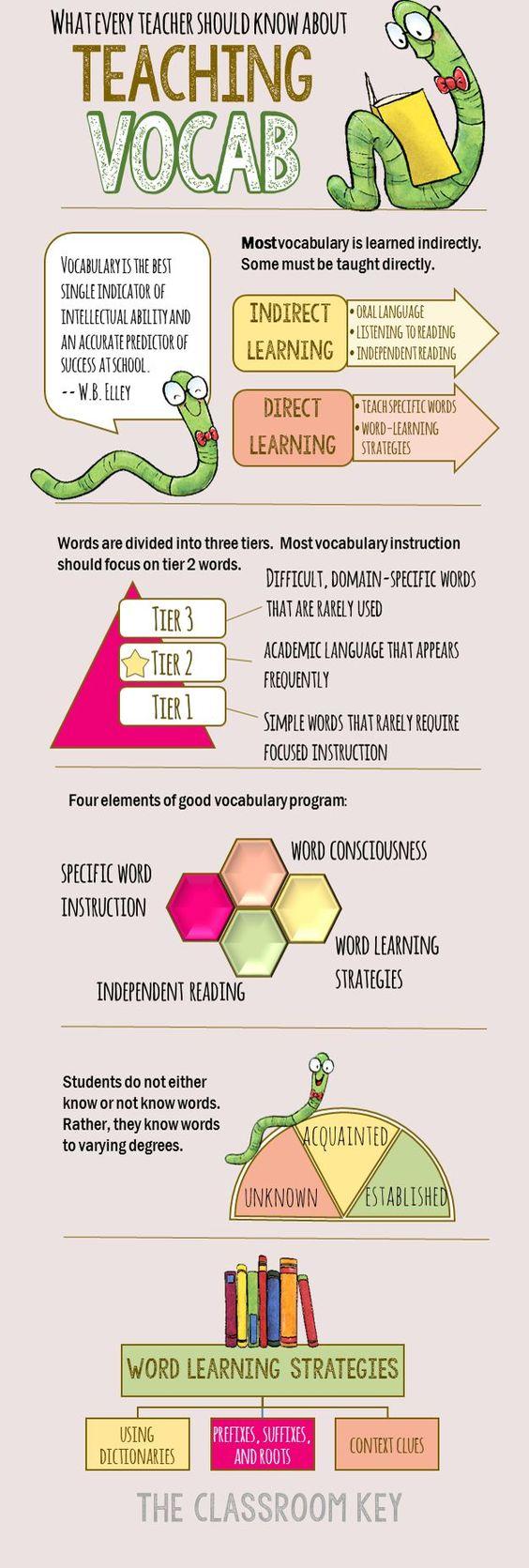 研究告诉我们关于词汇教学的最佳做法是什么?