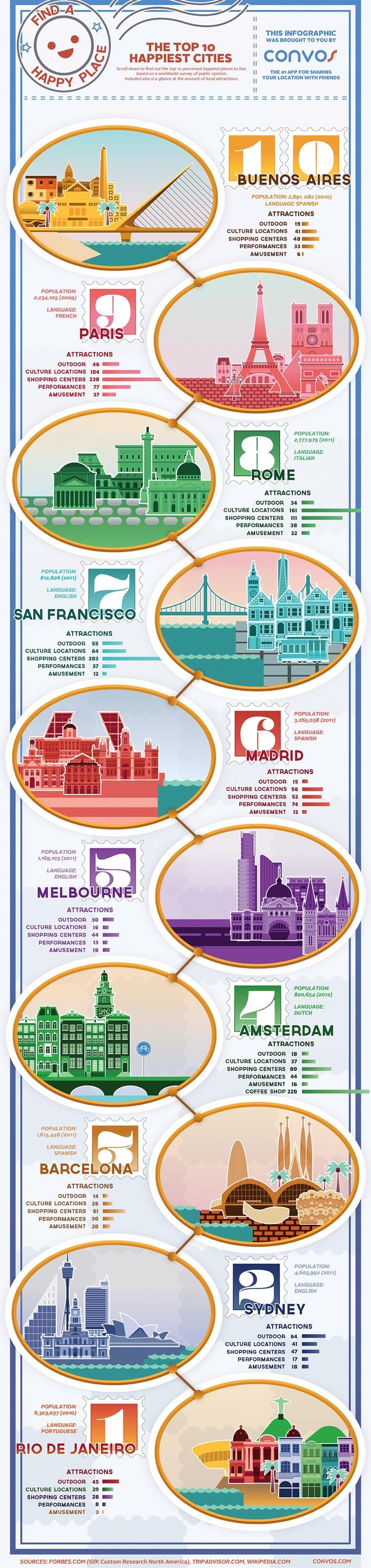 十大最快乐的#Cities