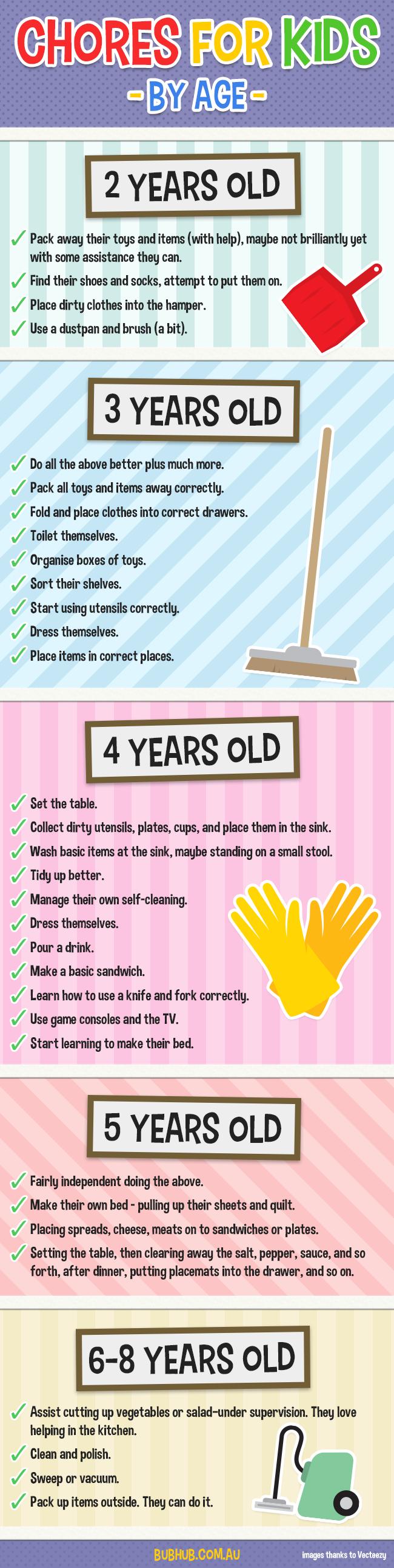 孩子们可以开始照看自己的物品,从两岁开始做基本的小工作。他们年龄越大,他们的能力就越强。允许并期待他们,他们会。看看我们的与年龄相符的家务清单...