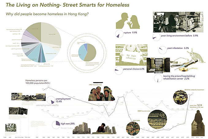 Student Project | Realizing the value of design in a social issue: street smarts for homeless in Hong Kong | Yang Ming August 27, 2018,AEDT