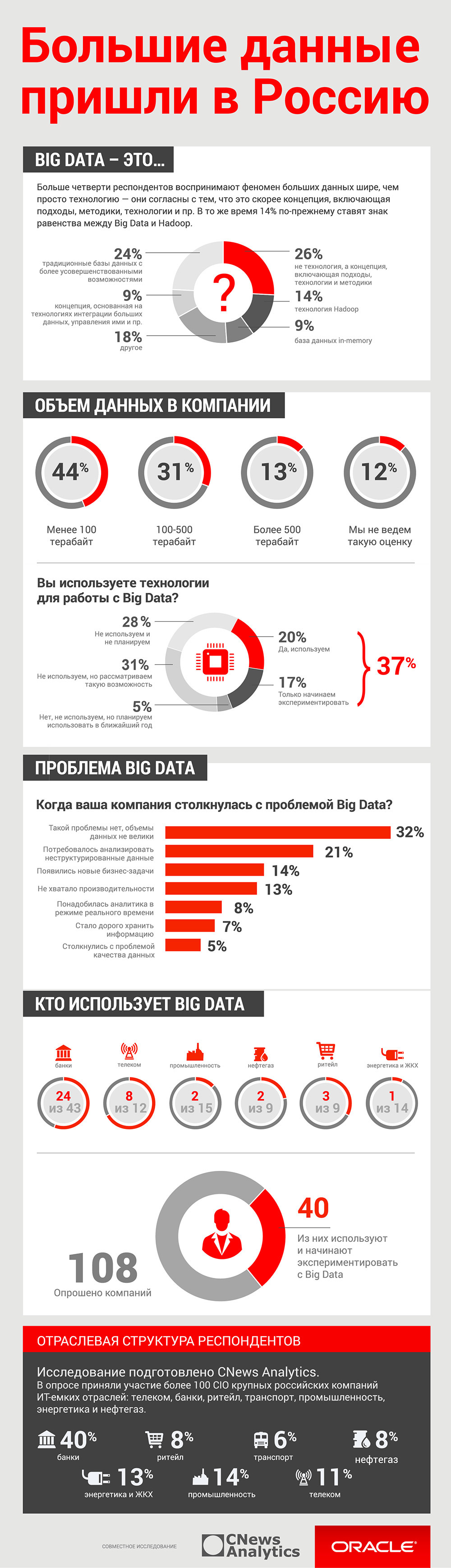 Infographic: Oracle Big Data